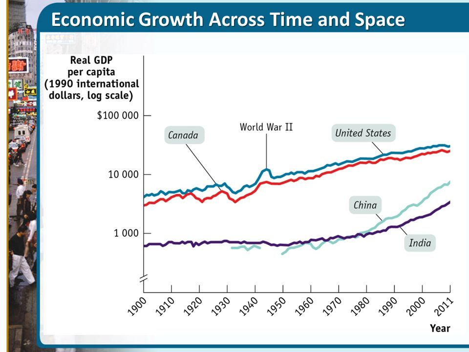 Economic Growth Across Time and Space