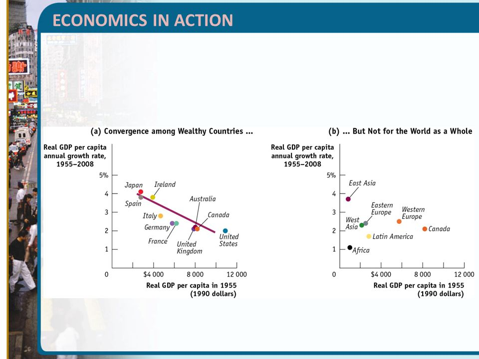 ECONOMICS IN ACTION Figure Caption: Figure 9(24)-12: Are Economies Converging