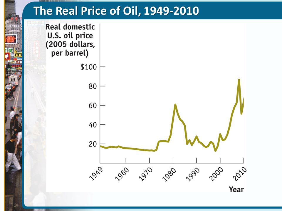 The Real Price of Oil, 1949-2010 Figure Caption: Figure 9(24)-13: The Real Price of Oil, 1949–2010.