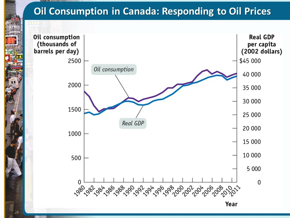 Oil Consumption in Canada: Responding to Oil Prices