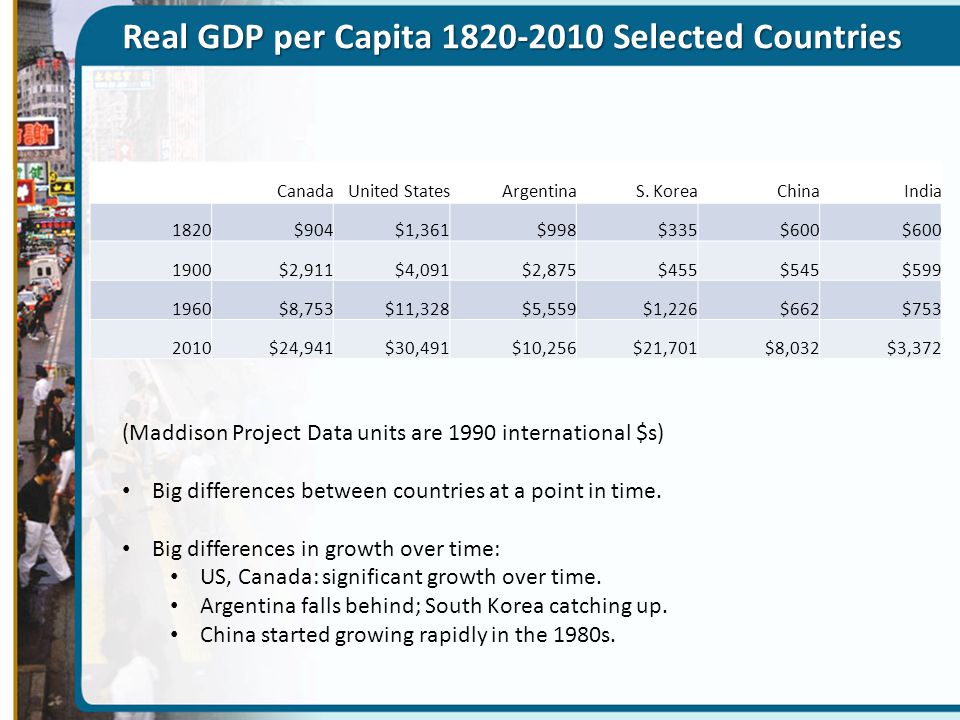Real GDP per Capita 1820-2010 Selected Countries