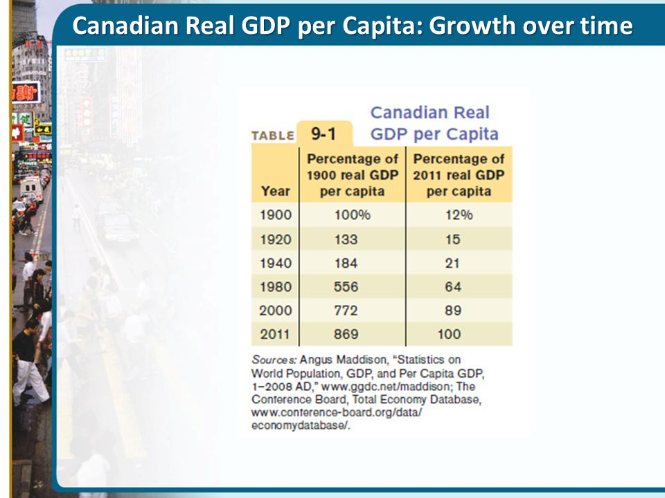 Canadian Real GDP per Capita: Growth over time