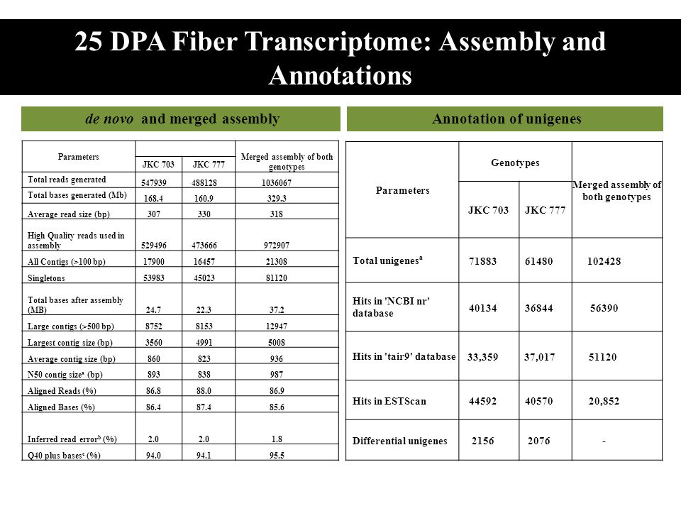 25 DPA Fiber Transcriptome: Assembly and Annotations