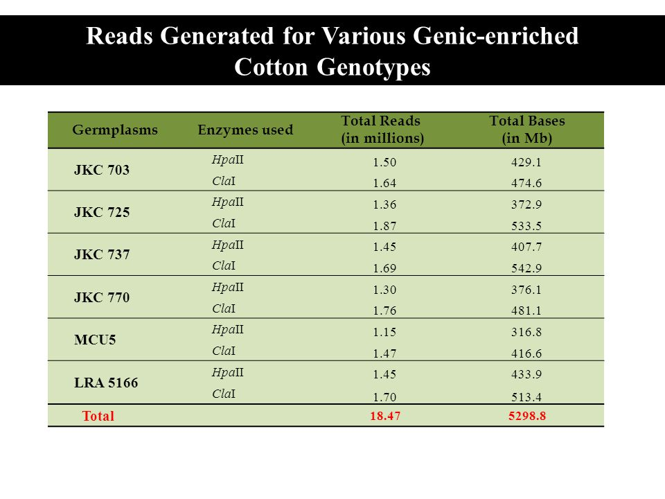 Reads Generated for Various Genic-enriched
