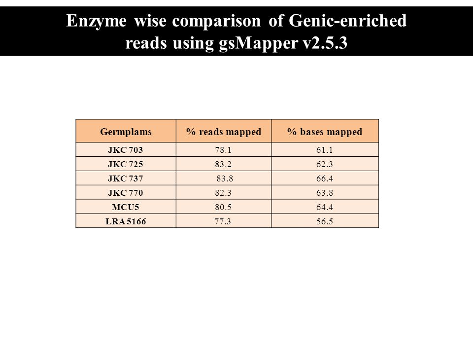 Enzyme wise comparison of Genic-enriched reads using gsMapper v2.5.3
