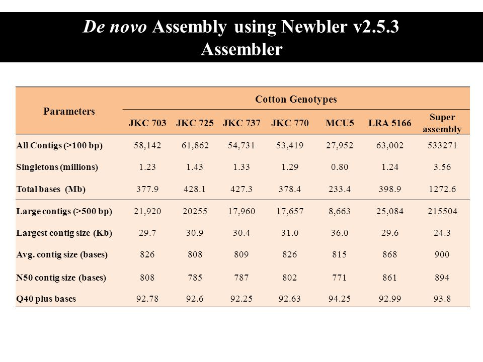 De novo Assembly using Newbler v2.5.3