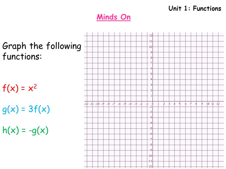 Graph the following functions: