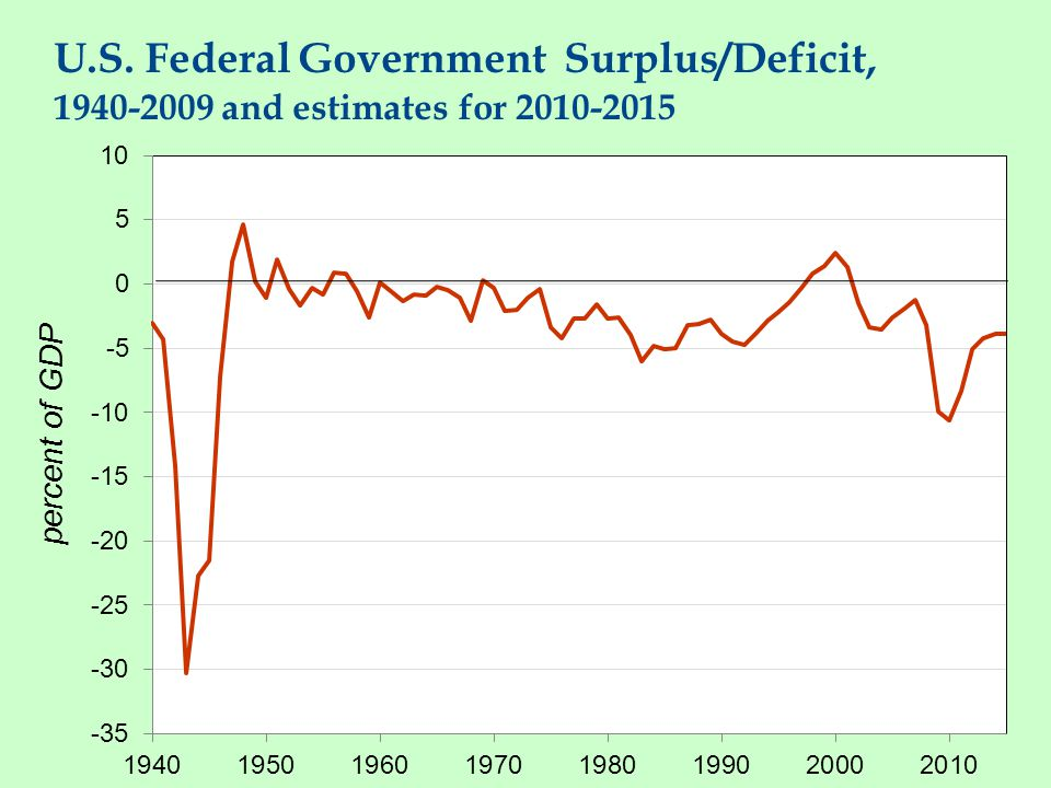U.S. Federal Government Debt, 1940-2009 and estimates for 2010-2015