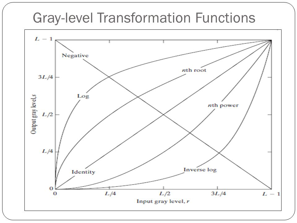 Gray-level Transformation Functions