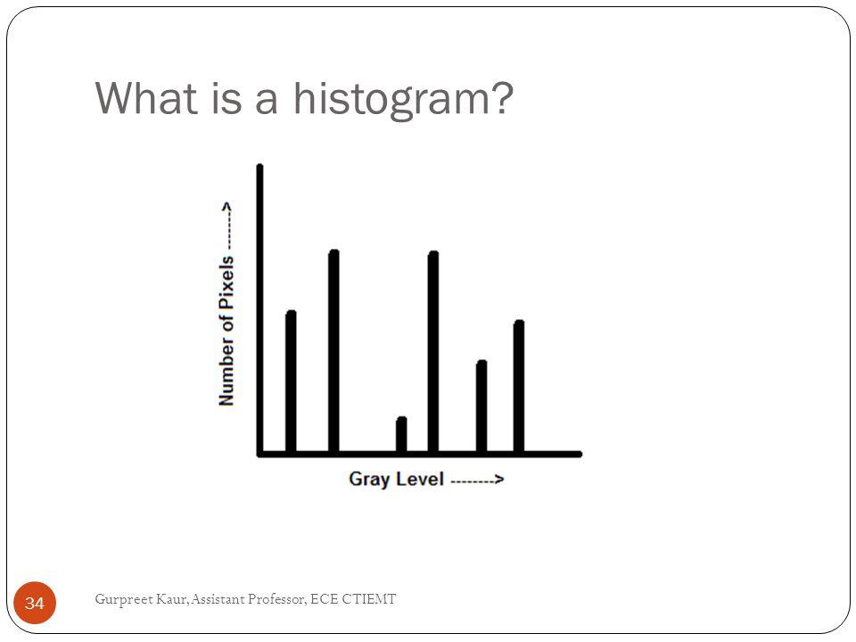 What is a histogram Gurpreet Kaur, Assistant Professor, ECE CTIEMT