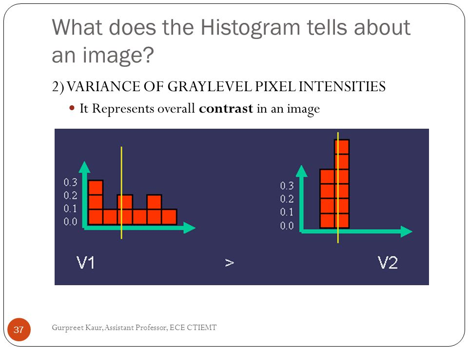 What does the Histogram tells about an image