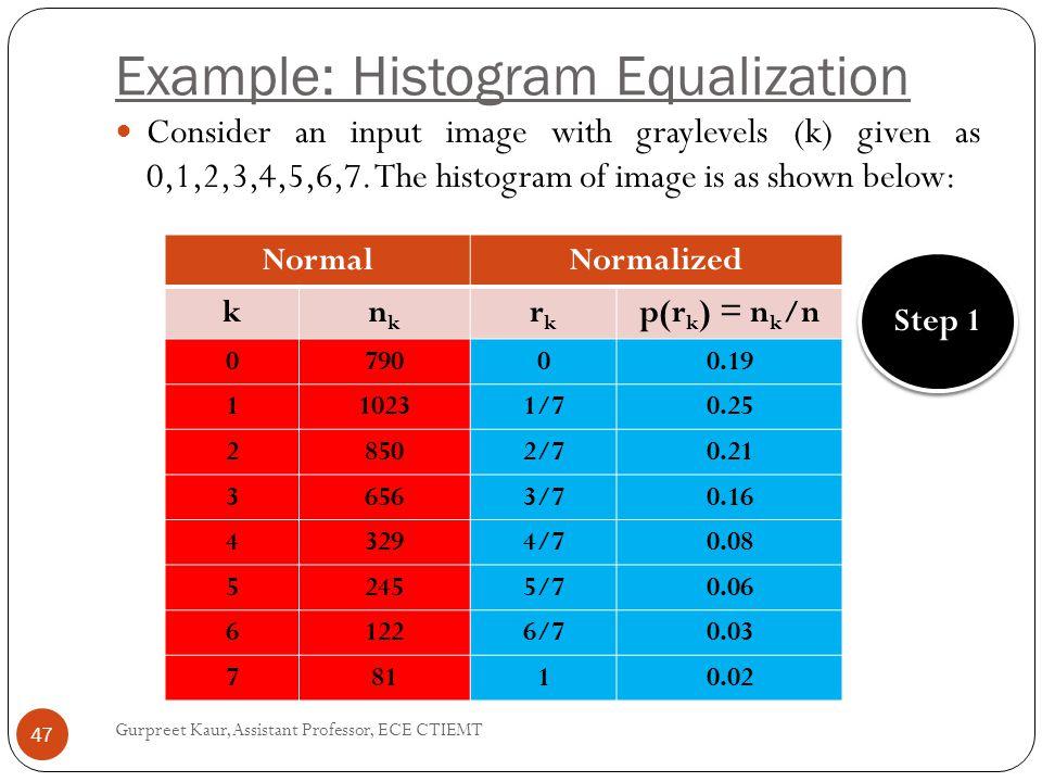 Example: Histogram Equalization