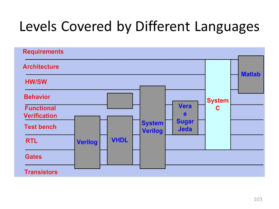 Levels Covered by Different Languages