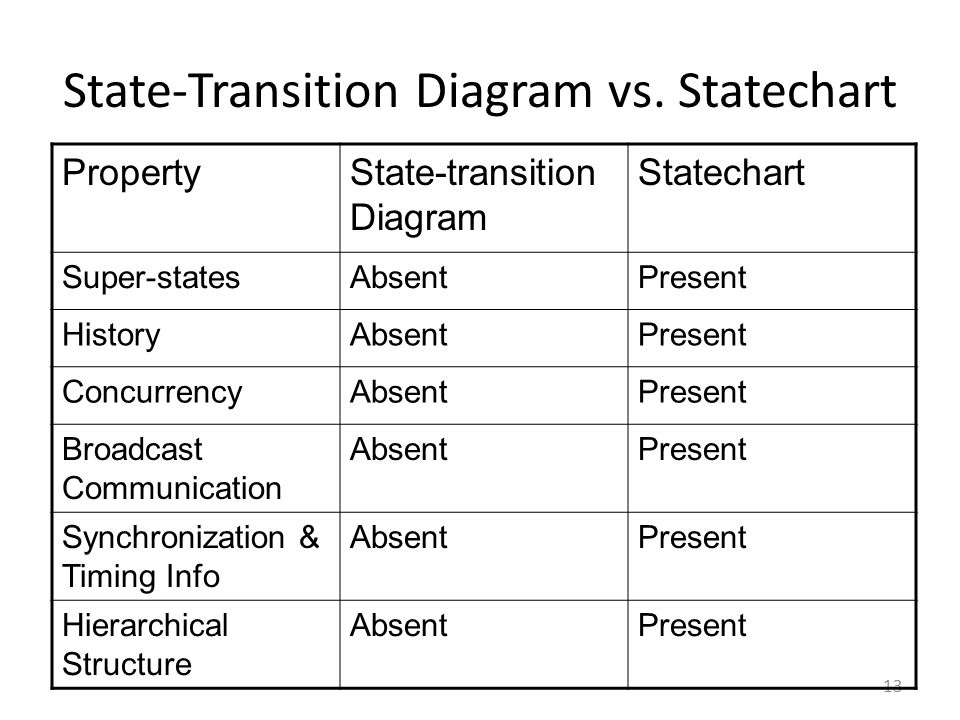 State-Transition Diagram vs. Statechart