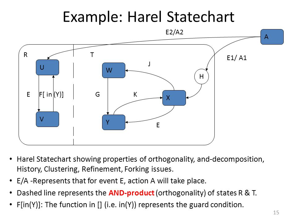 Example: Harel Statechart
