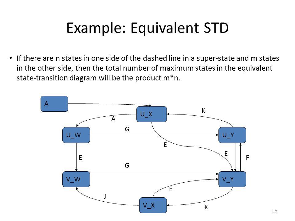Example: Equivalent STD