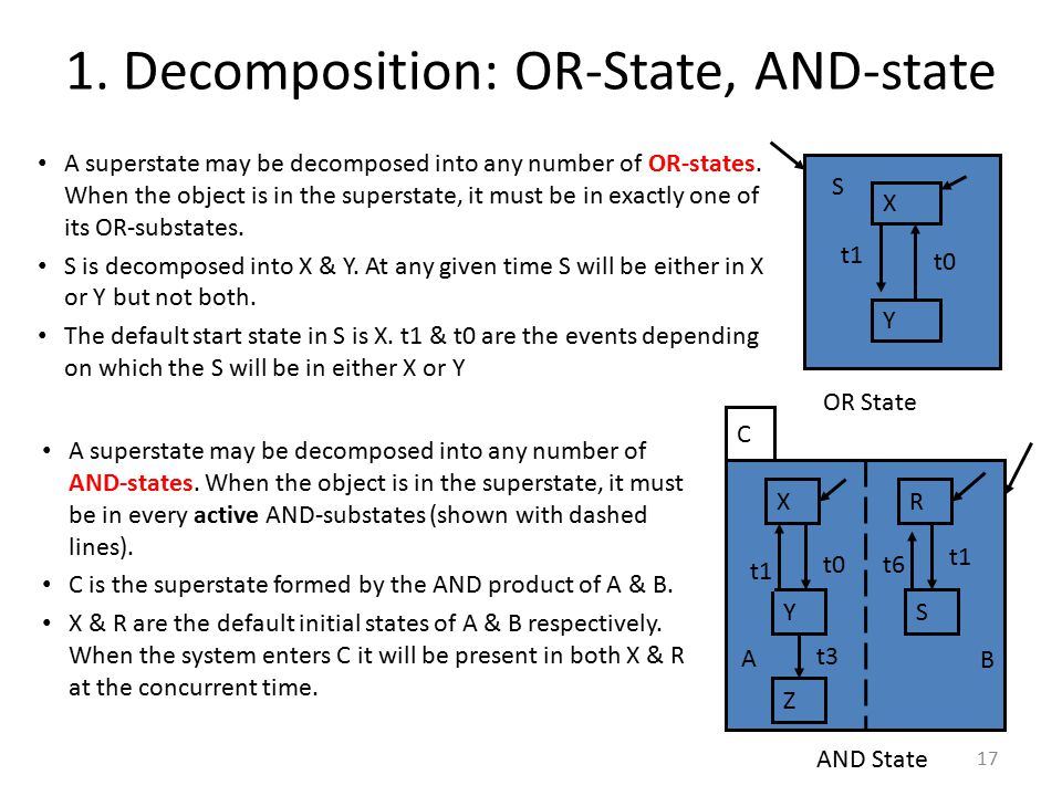 1. Decomposition: OR-State, AND-state