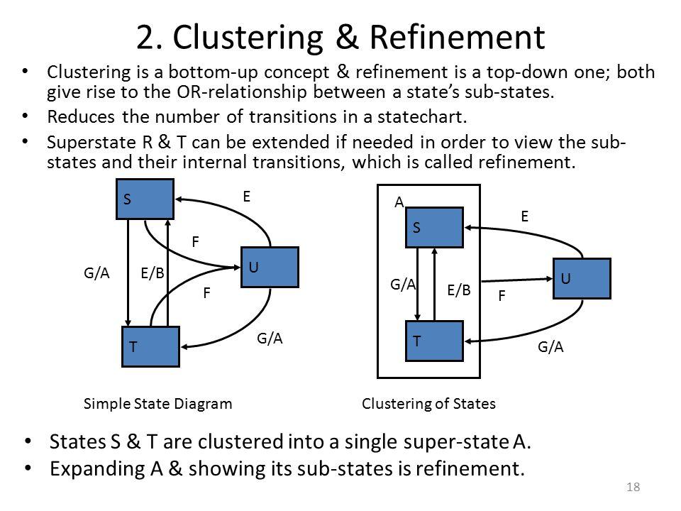 2. Clustering & Refinement
