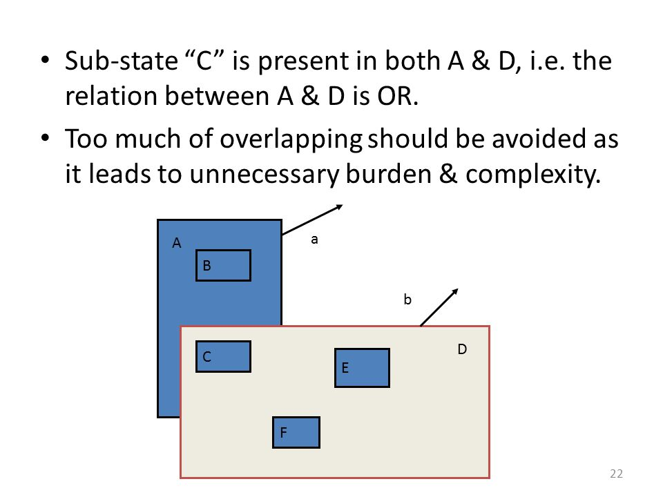 Sub-state C is present in both A & D, i. e