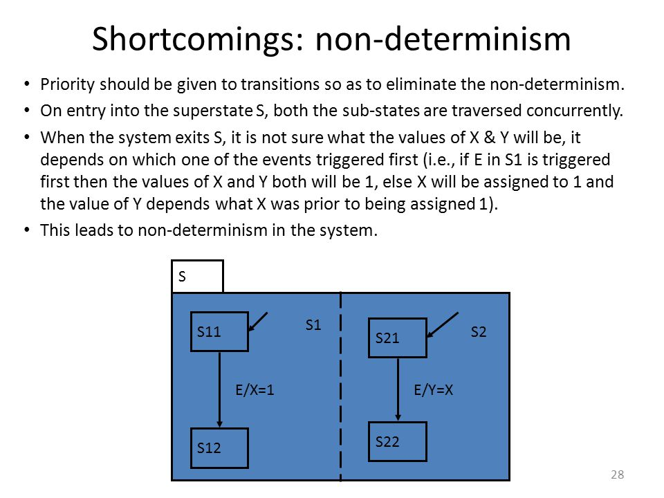 Shortcomings: non-determinism
