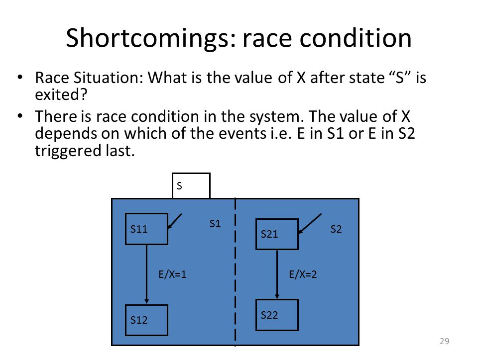 Shortcomings: race condition