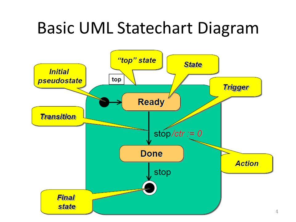 Basic UML Statechart Diagram