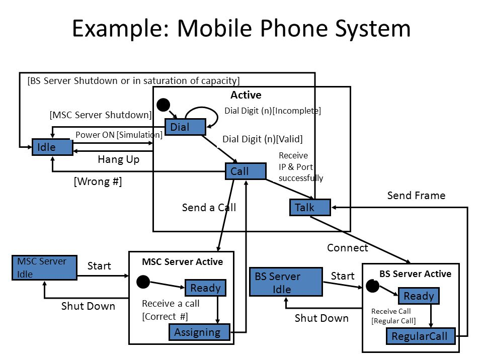 Example: Mobile Phone System