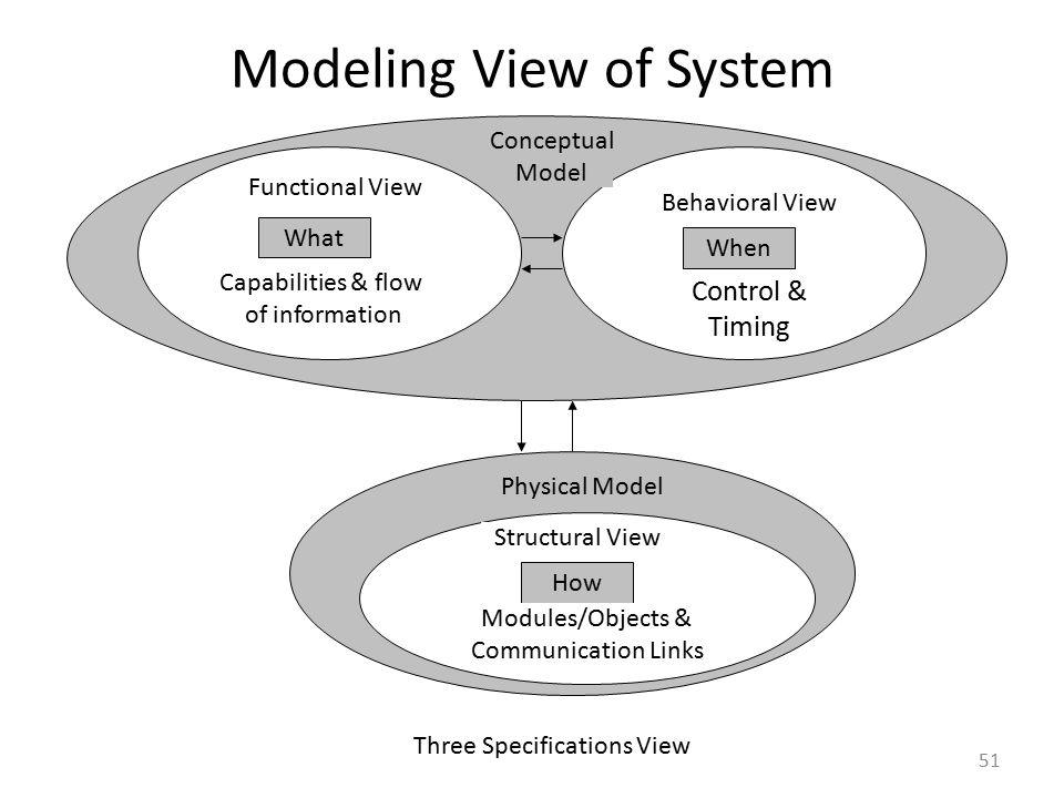 Modeling View of System