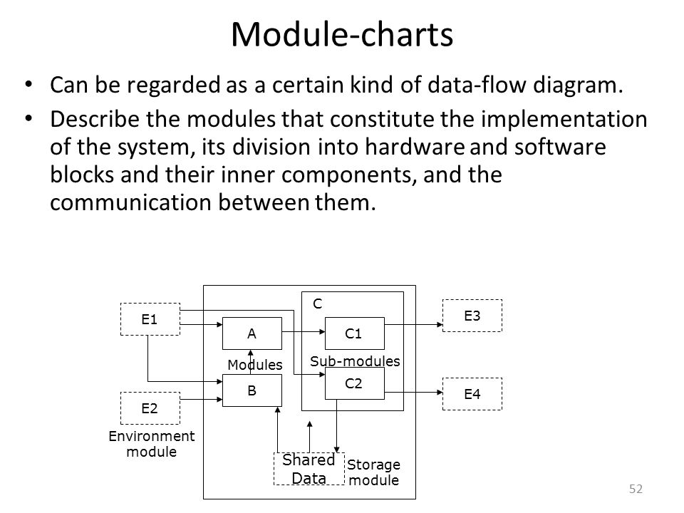 Module-charts Can be regarded as a certain kind of data-flow diagram.