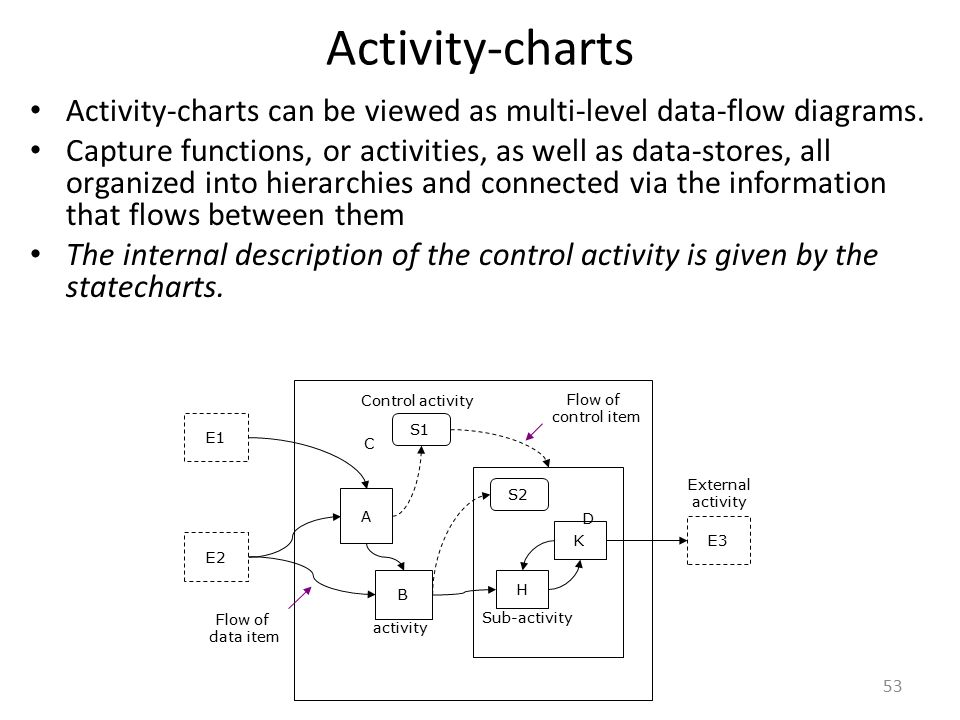 Activity-charts Activity-charts can be viewed as multi-level data-flow diagrams.