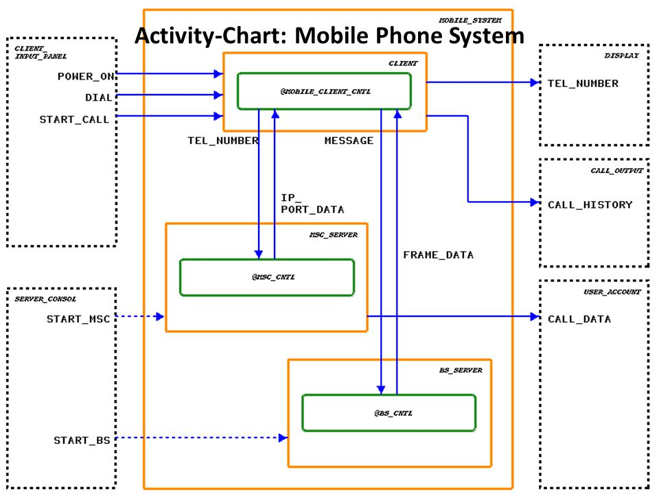 Activity-Chart: Mobile Phone System