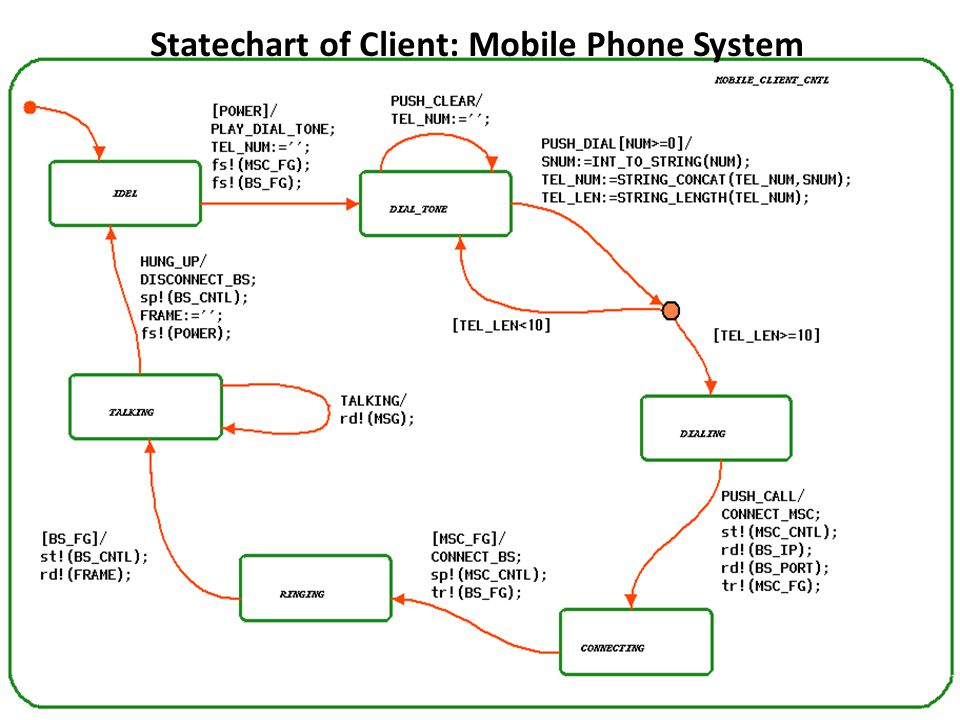 Statechart of Client: Mobile Phone System