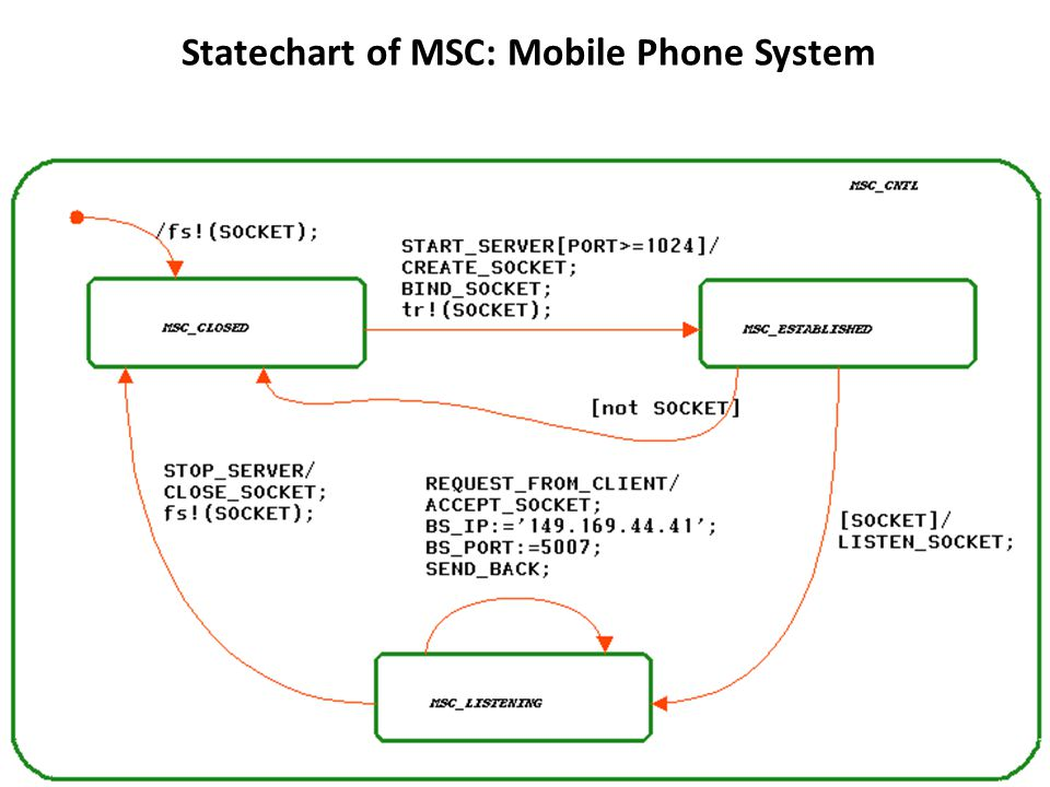 Statechart of MSC: Mobile Phone System