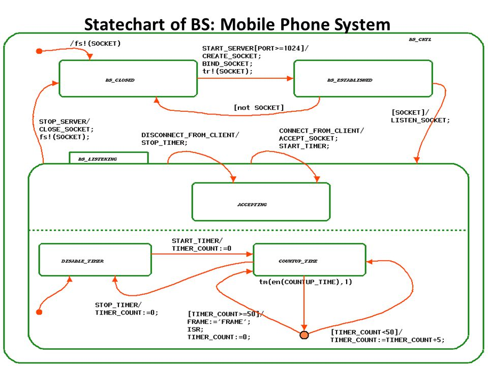 Statechart of BS: Mobile Phone System