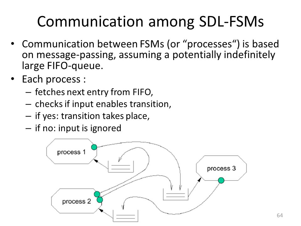 Communication among SDL-FSMs