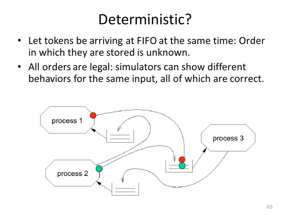 Deterministic Let tokens be arriving at FIFO at the same time: Order in which they are stored is unknown.