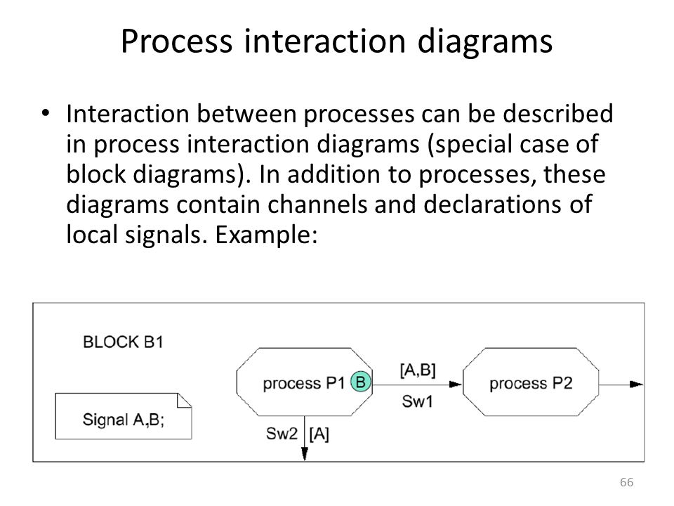 Process interaction diagrams