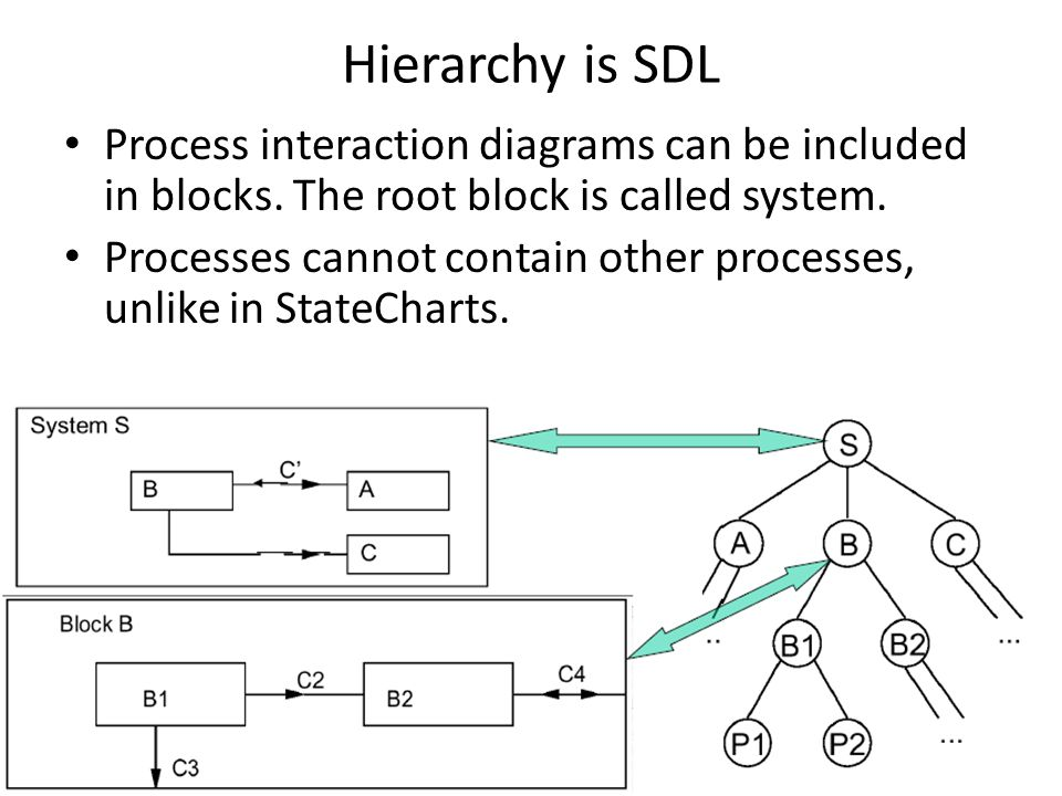 Hierarchy is SDL Process interaction diagrams can be included in blocks. The root block is called system.