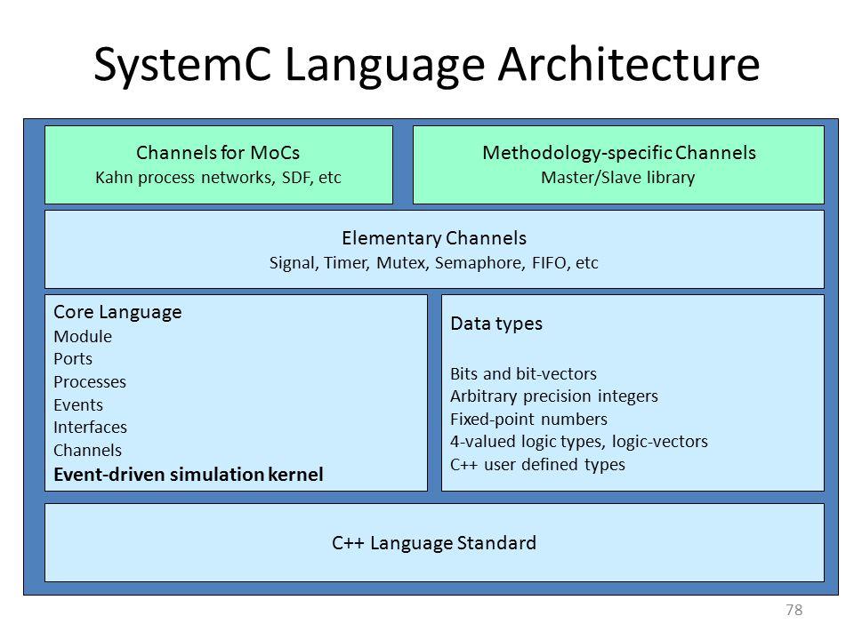 SystemC Language Architecture