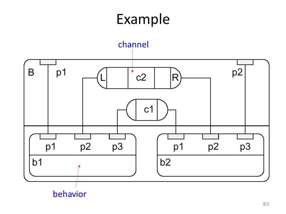 Example channel behavior