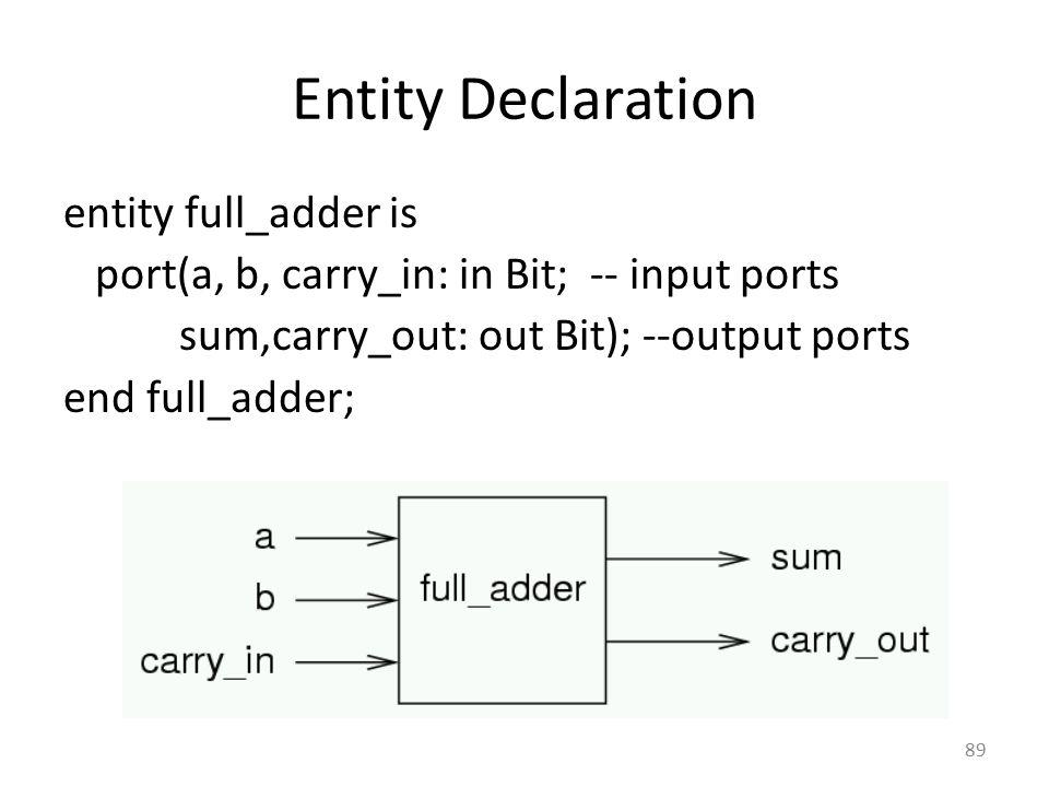 Entity Declaration entity full_adder is