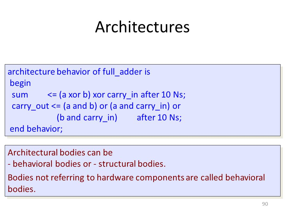 Architectures architecture behavior of full_adder is begin