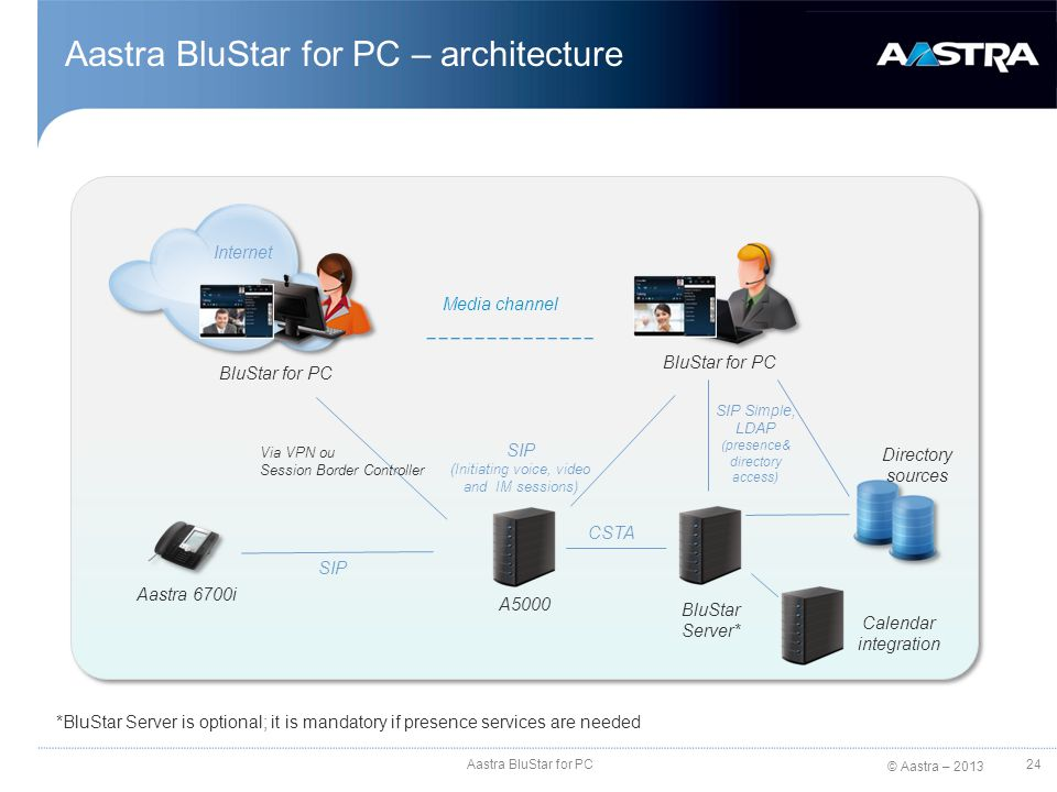 Aastra BluStar for PC – architecture