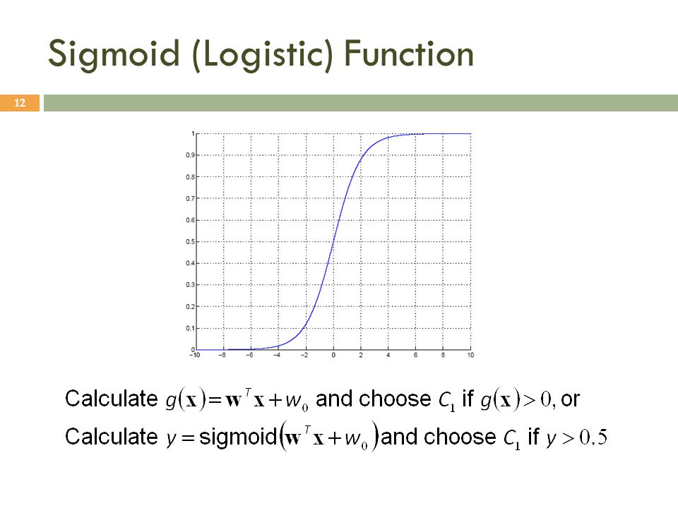 Sigmoid (Logistic) Function