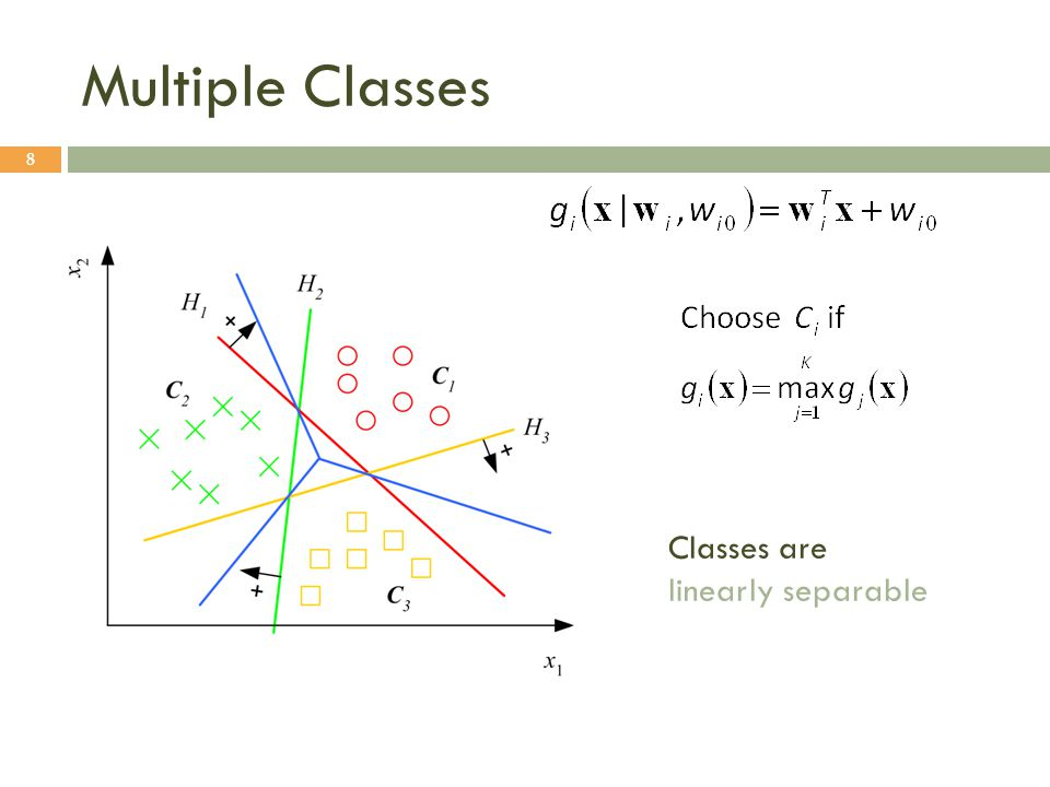Multiple Classes Classes are linearly separable