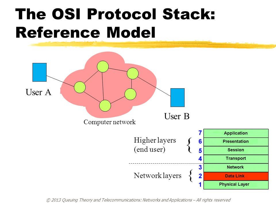 The OSI Protocol Stack: Reference Model