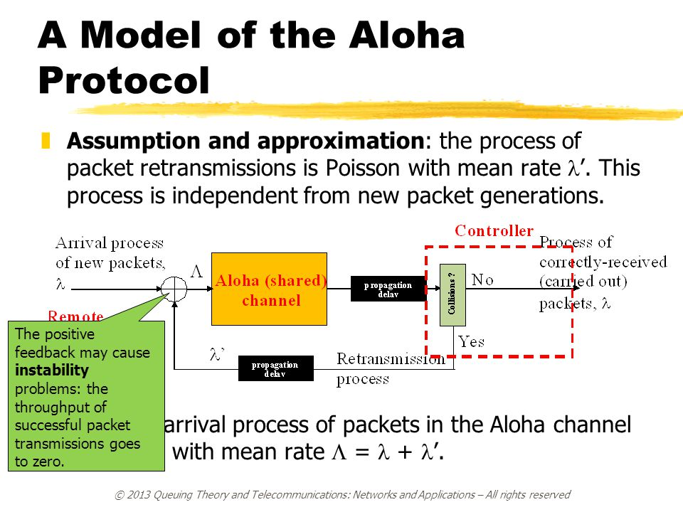 A Model of the Aloha Protocol