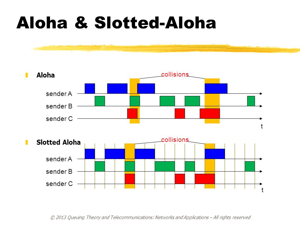 Aloha & Slotted-Aloha Aloha collisions Slotted Aloha sender A sender B