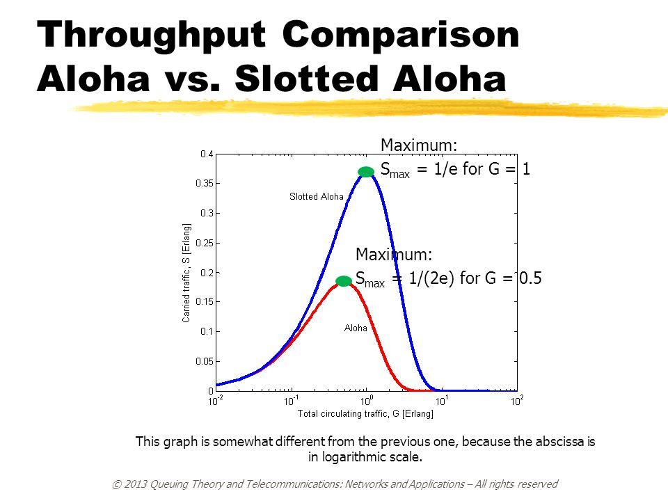 Throughput Comparison Aloha vs. Slotted Aloha