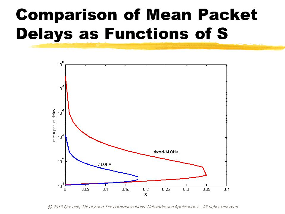 Comparison of Mean Packet Delays as Functions of S